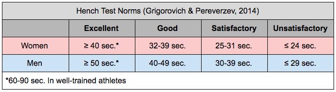 Adam Friedman Advanced Athletics Hench Test Breath Norms Chart