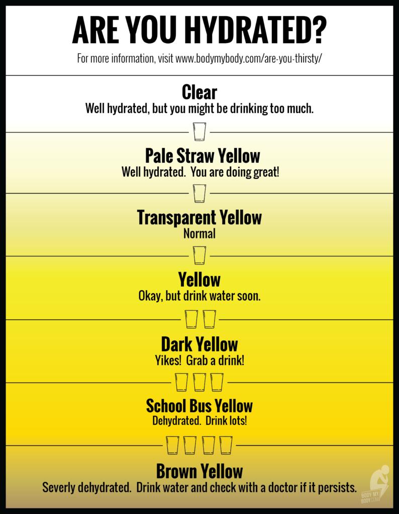What makes pee yellow
